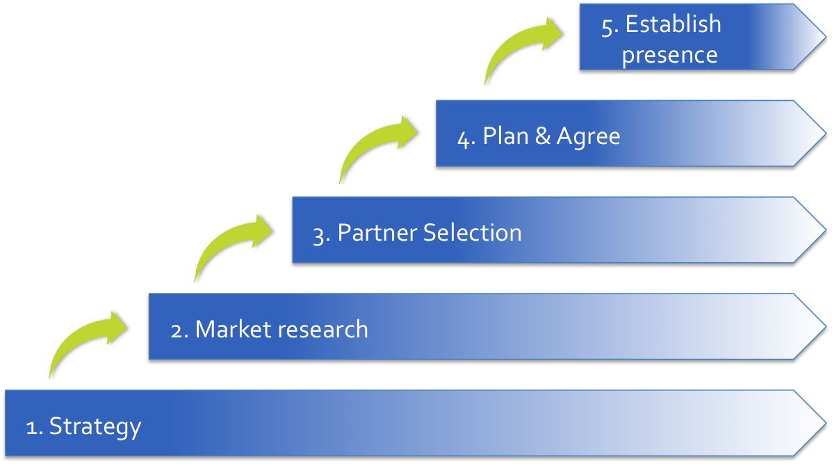 a report on market entry strategy Introduction of entry market strategy strategy is planning through companies achieve their goals and move forward a company makes a decision to enter an international market, this strategy works to expand its wings.