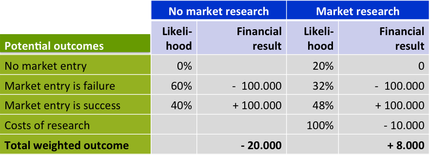 Costs and revenue of market research for export