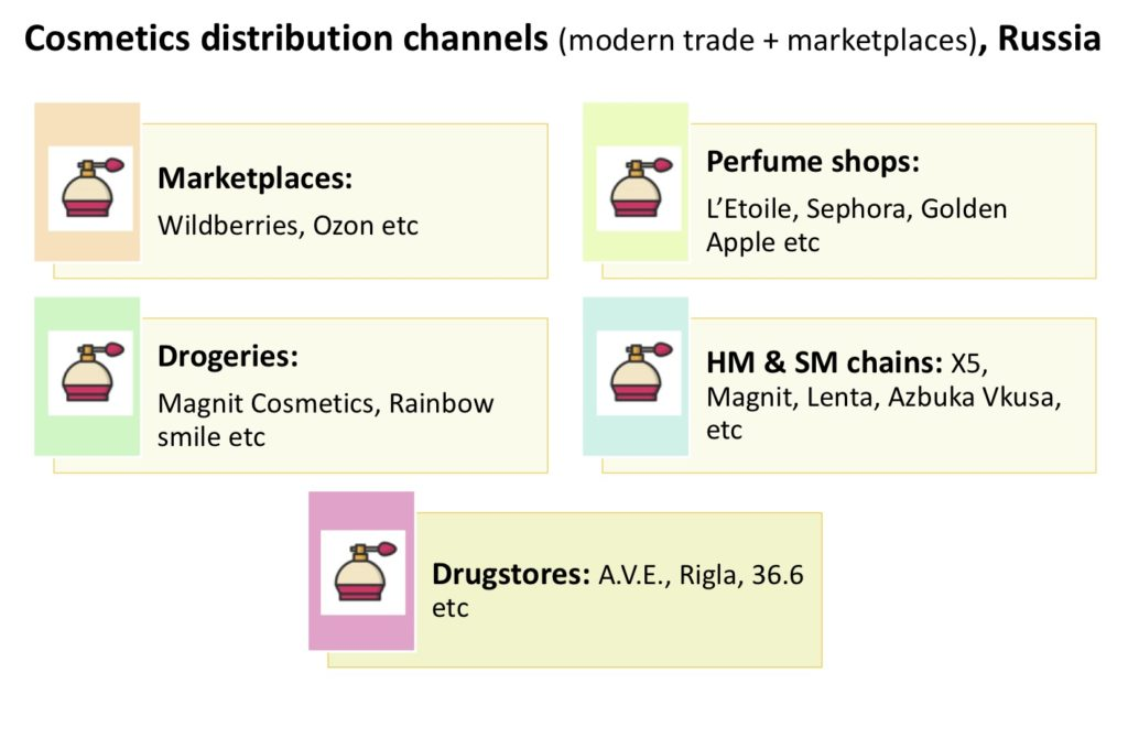 Cosmetics distribution channels in Russia